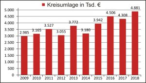 Haushalt 2018 Grafik Kreisumlage