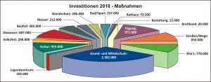 Haushalt 2018 Grafik Investitionen