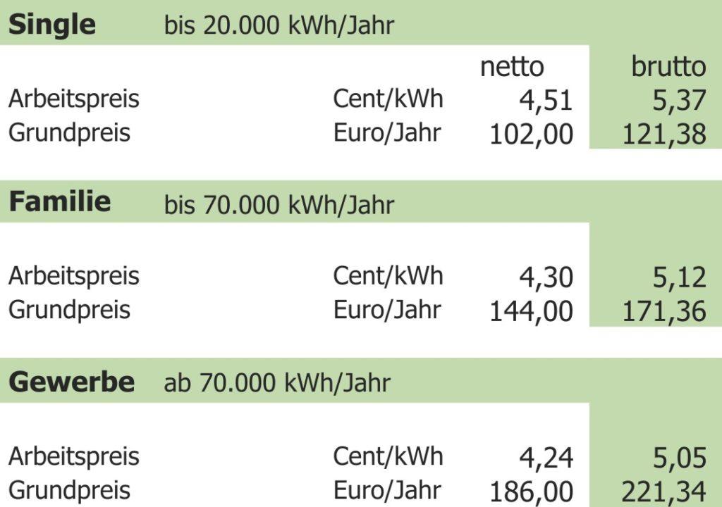 GWT-Erdgaspreise 2019