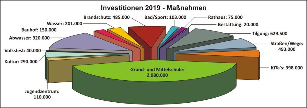 Haushalt 2019 Investitionen
