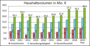 Haushaltsvolumen 2019