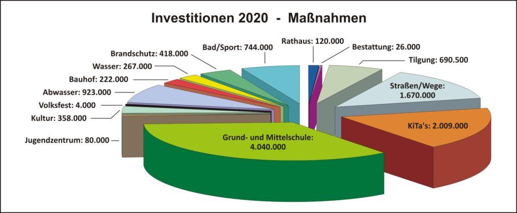 Haushalt 2020 Investitionen Kuchen