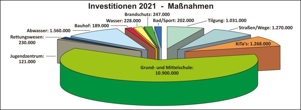 Haushalt 2021 Investitionen