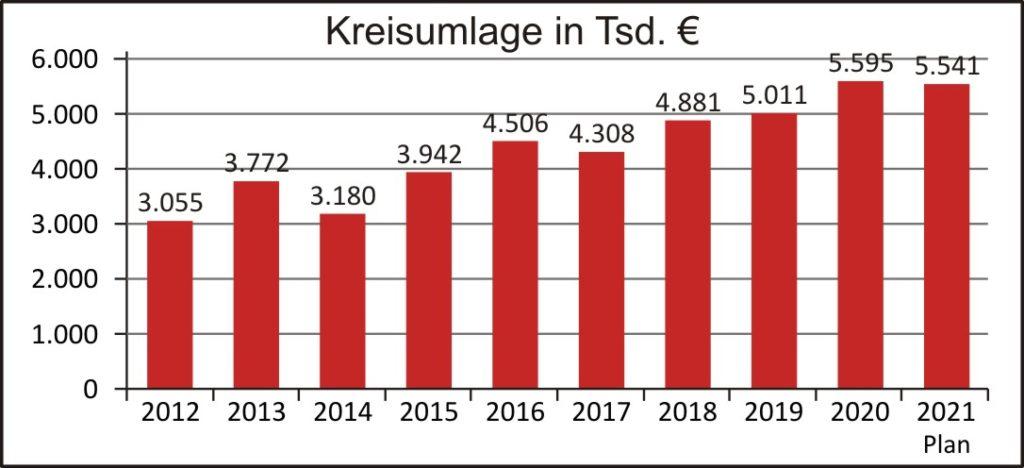 Haushalt 2021 Kreisumlage