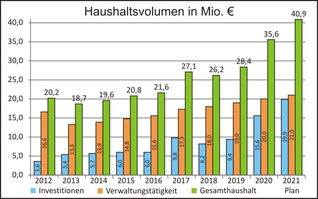 Haushaltsvolumen 2021